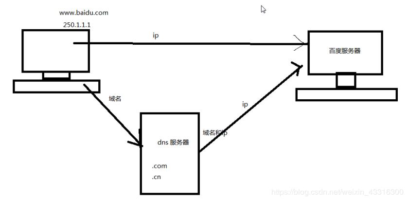 简述DNS服务器、API、路由 , 以实现图片的上传和显示
