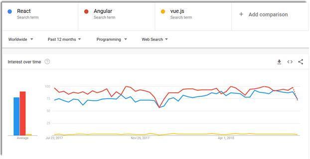 React、Angular、Vue.js:三者完整的比较指南